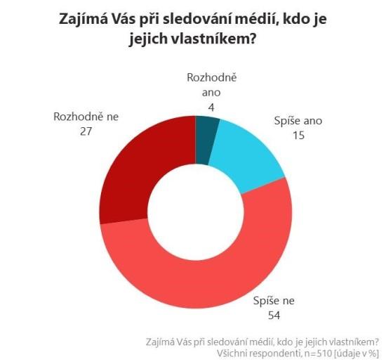 stemmark_zajimavasvlastnictvimedii