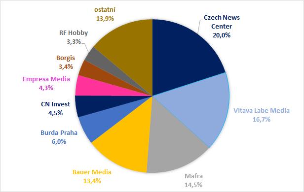 Zdroj: Media projekt, 4Q/2016+1Q/2017, Unie vydavatelů, Median, Stem/Mark