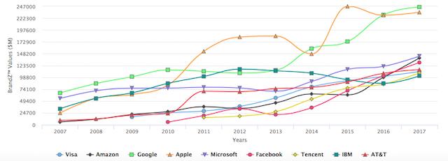 Vývoj hodnoty TOP 10 značek (zdroj: BrandZ)