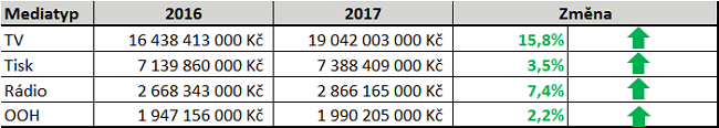 medialni-investice_rok-2017