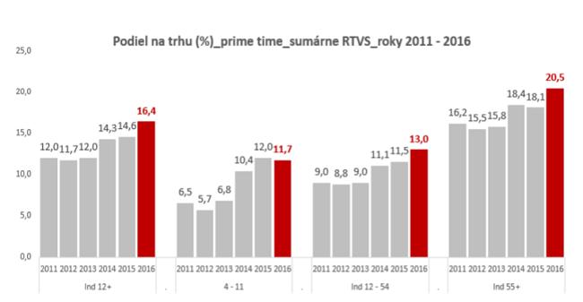 Zdroj: Výročná správa o činnosti RTVS za rok 2016