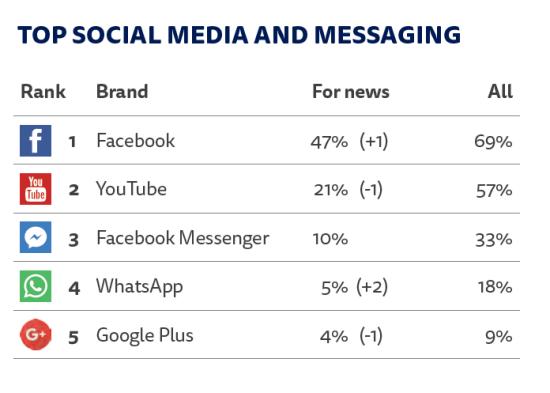 Nejpoužívanější sociální média a chatovací aplikace pro konzumaci zpráv v České republice (zdroj: Digital News Report 2017)