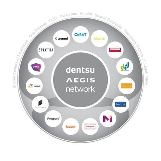 Agentury Dentsu Aegis Network